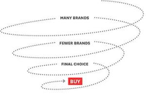 Sales Funnel Decision Process